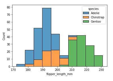 Berkenalan Dengan Seaborn Python - Modul Distribusi